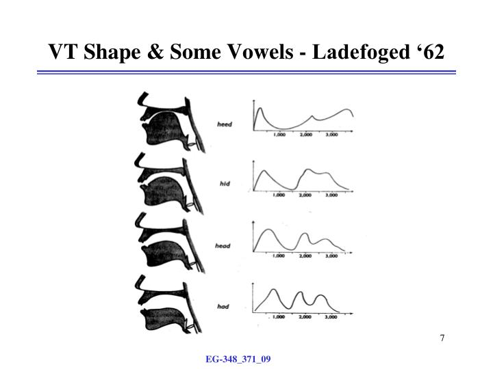 VT Shape & Some Vowels - Ladefoged '62