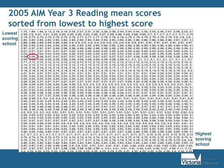 2005 AIM Year 3 Reading mean scores