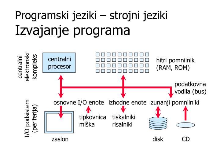 centralni procesor