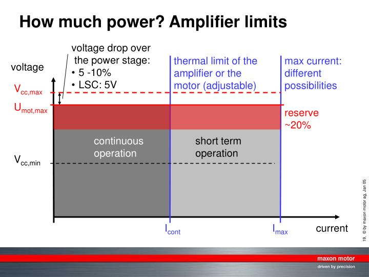 How much power? Amplifier limits