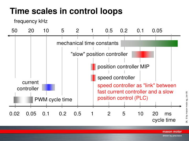 Time scales in control loops