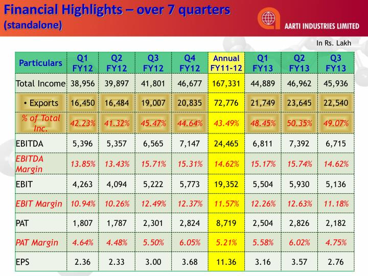 Financial Highlights – over 7 quarters