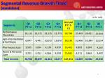 segmental revenue growth trend standalone