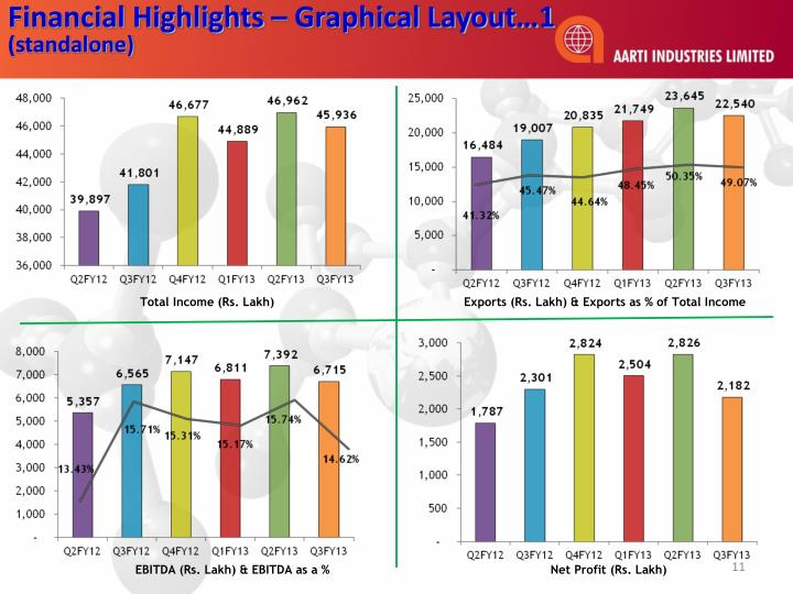 Financial Highlights – Graphical Layout…1