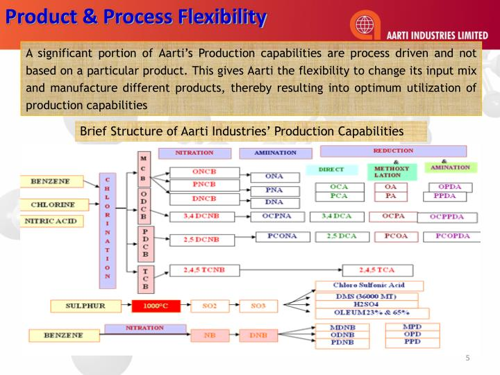 Product & Process Flexibility