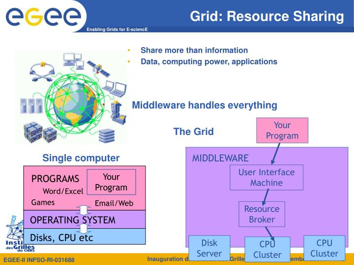 Grid resource sharing