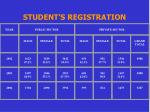 student s registration