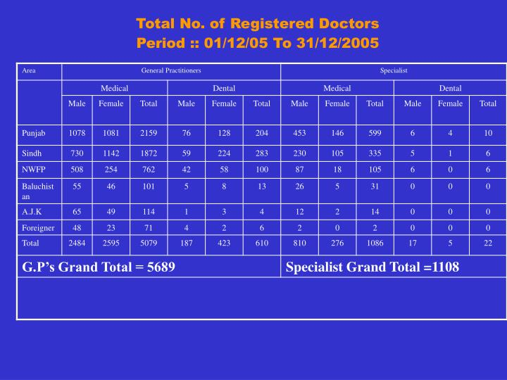 Total No. of Registered Doctors