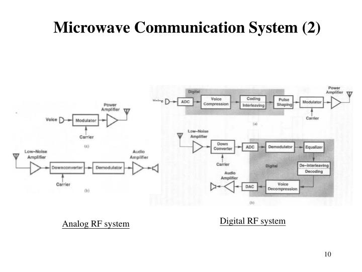 Microwave Communication System (2)