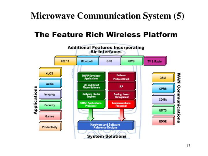 Microwave Communication System (5)