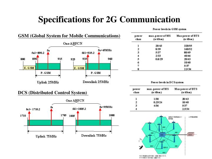 Specifications for 2G Communication