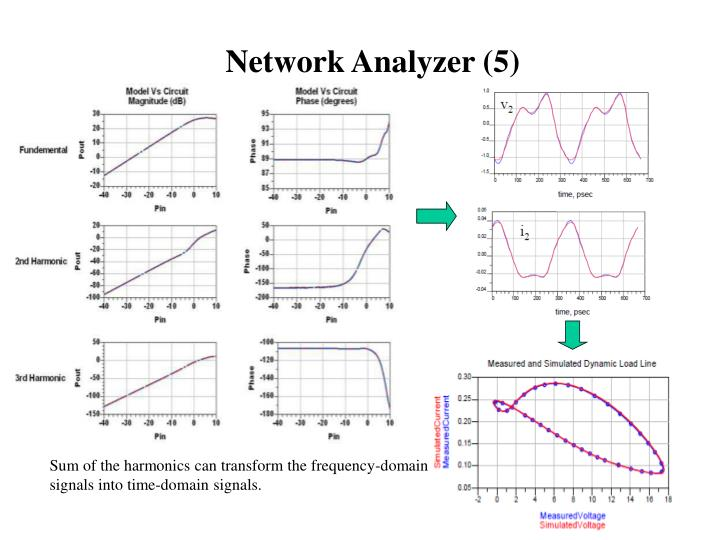 Network Analyzer (5)