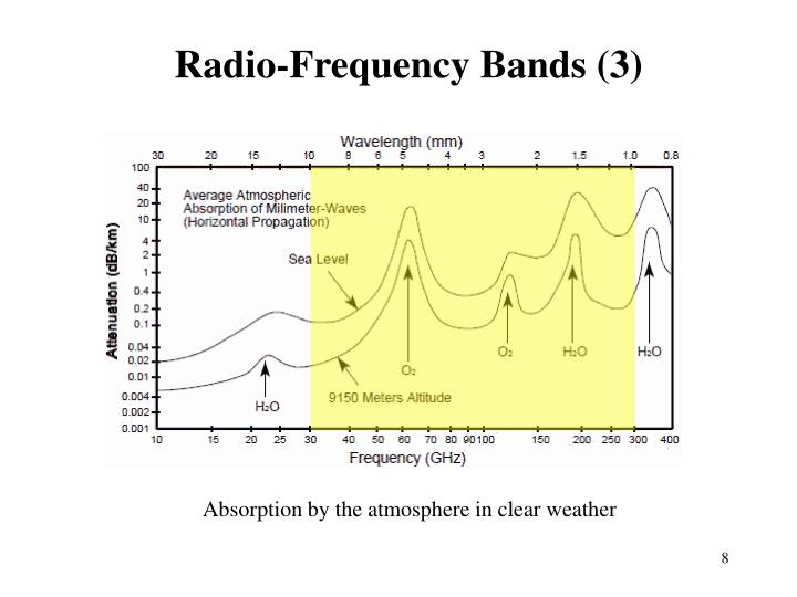 Radio-Frequency Bands (3)