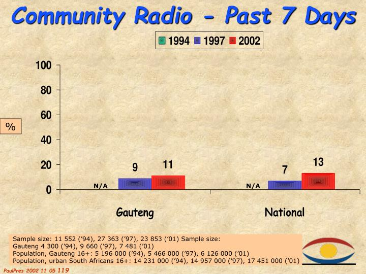 Community Radio - Past 7 Days