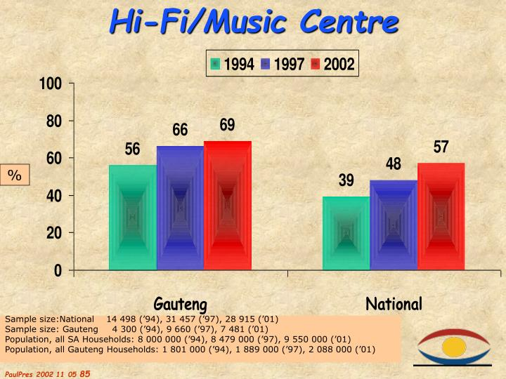 Hi-Fi/Music Centre