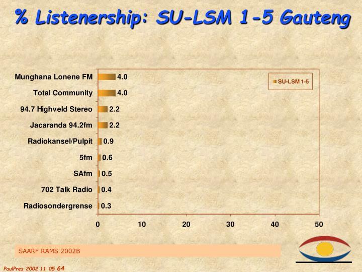% Listenership: SU-LSM 1-5 Gauteng