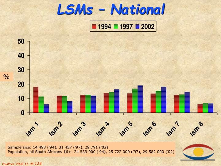 LSMs – National