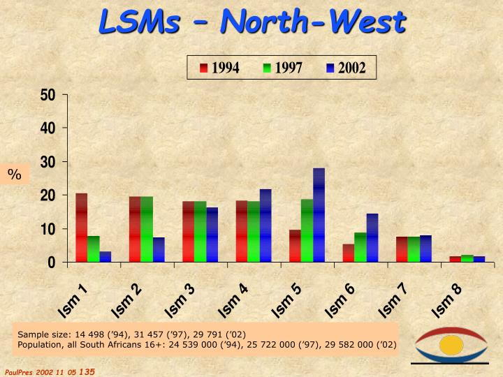 LSMs – North-West