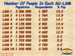 number of people in each su lsm