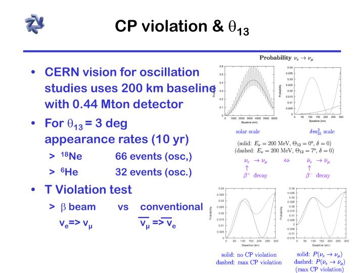 CP violation &