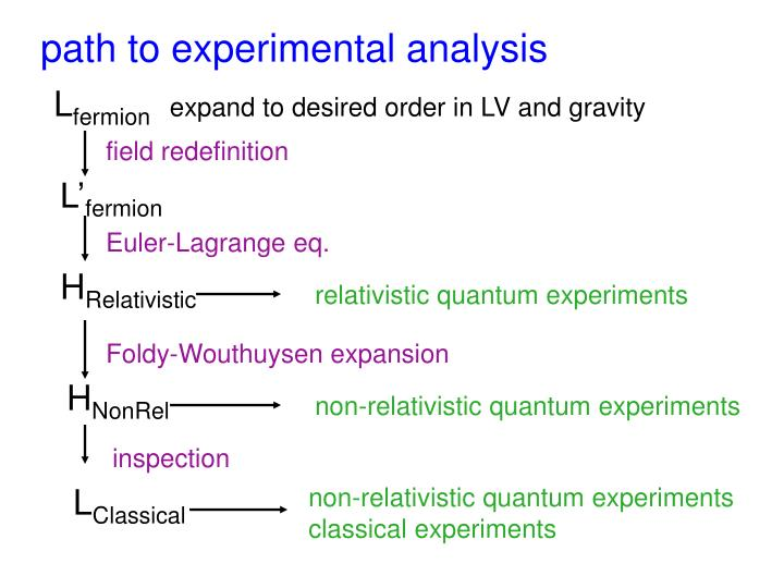 path to experimental analysis