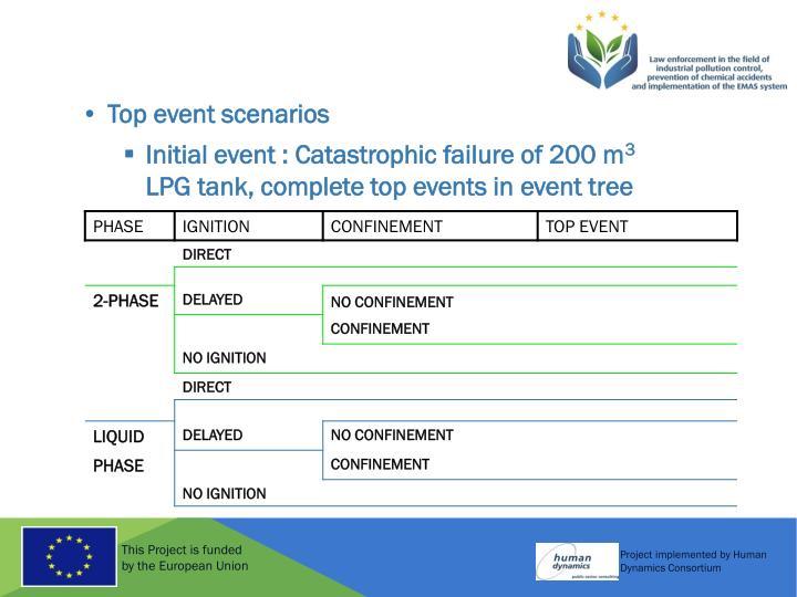 Top event scenarios