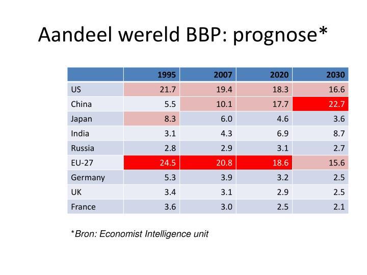 Aandeel wereld BBP: prognose*