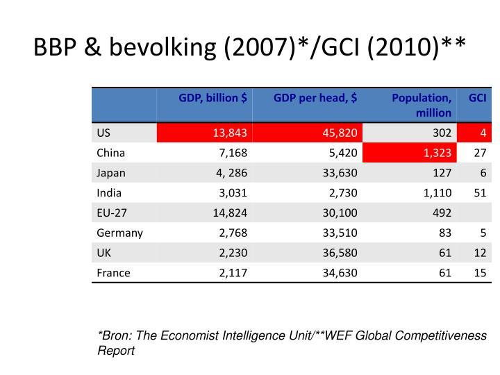 BBP & bevolking (2007)*/GCI (2010)**