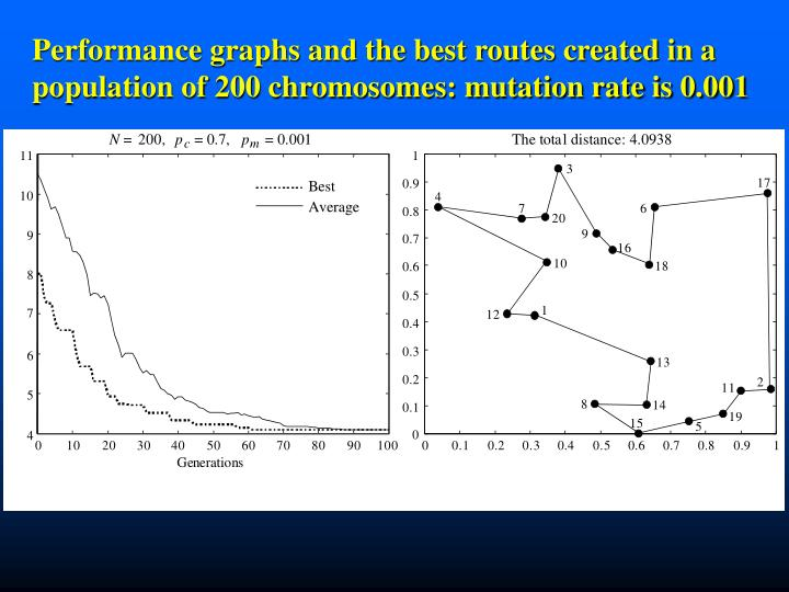 Performance graphs and the best routes created in a   population of 200 chromosomes: mutation rate is 0.001