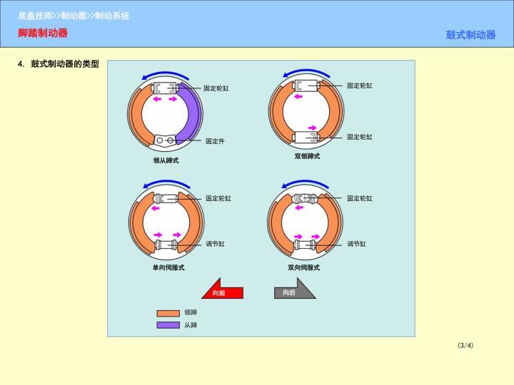 4. 鼓式制动器的类型