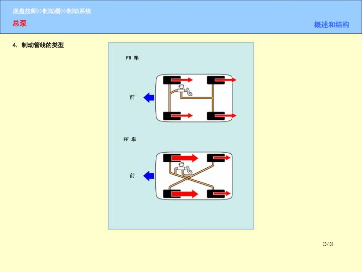 4. 制动管线的类型