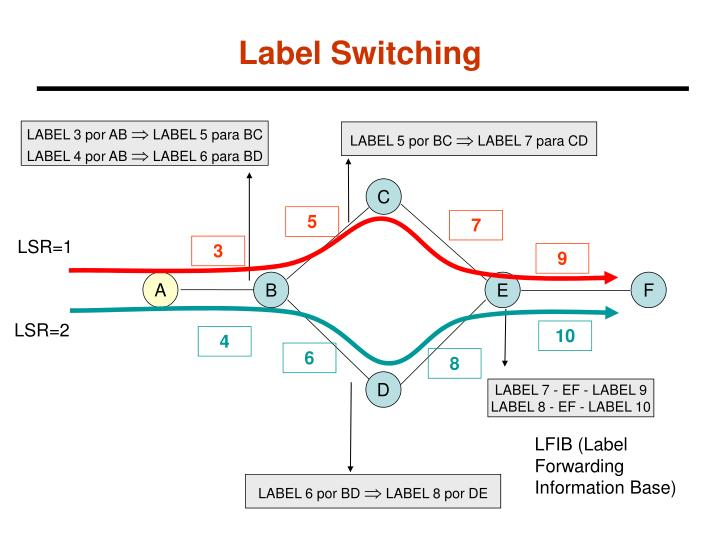 Label Switching