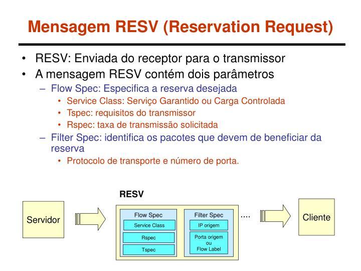Mensagem RESV (Reservation Request)