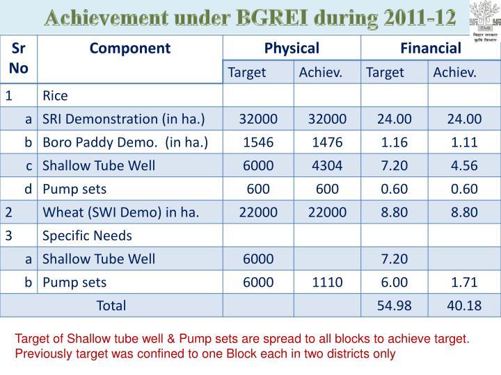 Achievement under BGREI during 2011-12