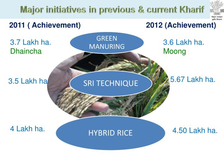 Major initiatives in previous & current