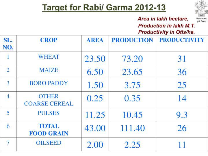 Target for Rabi/