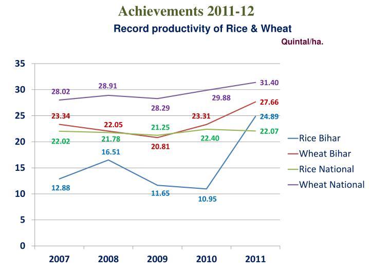 Achievements 2011-12