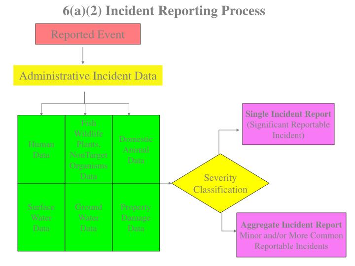 6(a)(2) Incident Reporting Process
