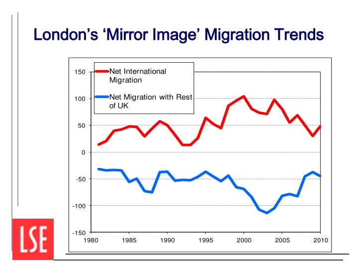 London's 'Mirror Image' Migration Trends