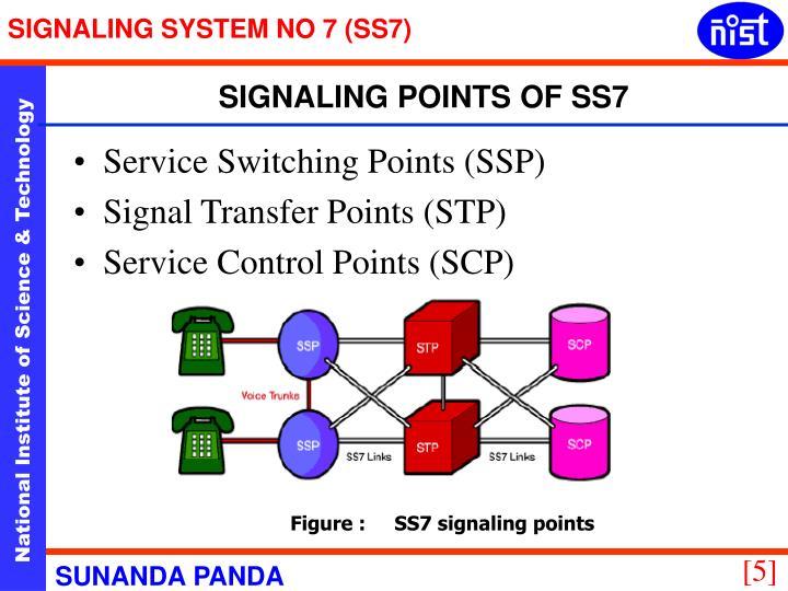 SIGNALING SYSTEM NO 7 (SS7)