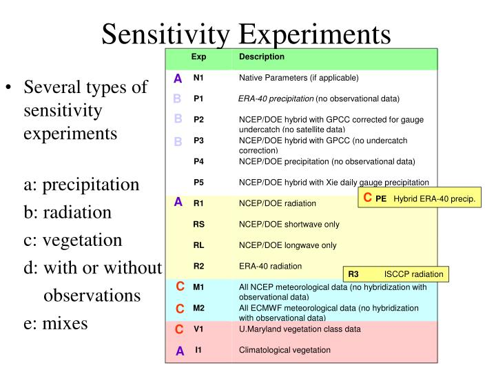Several types of sensitivity experiments