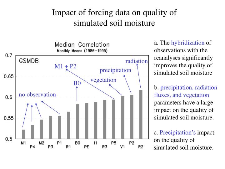 Impact of forcing data on quality of simulated soil moisture