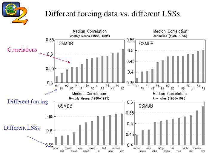 Different forcing data vs. different LSSs