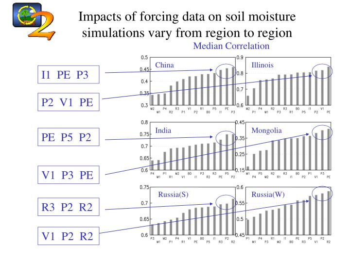 Impacts of forcing data on soil moisture simulations vary from region to region
