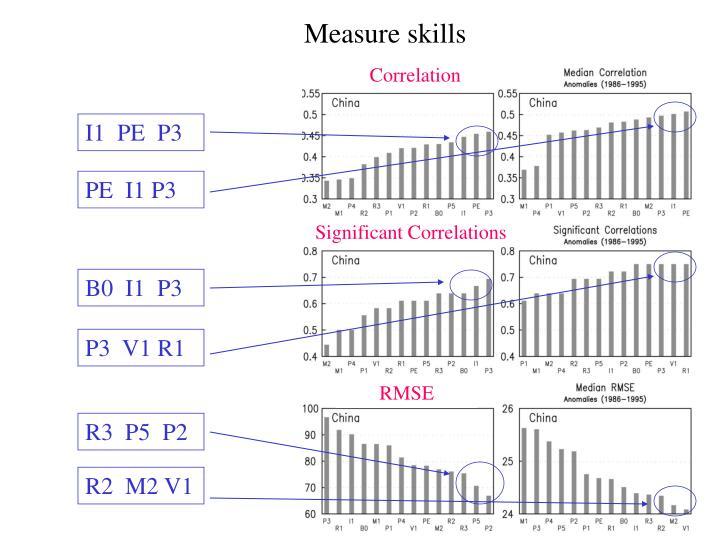 Measure skills