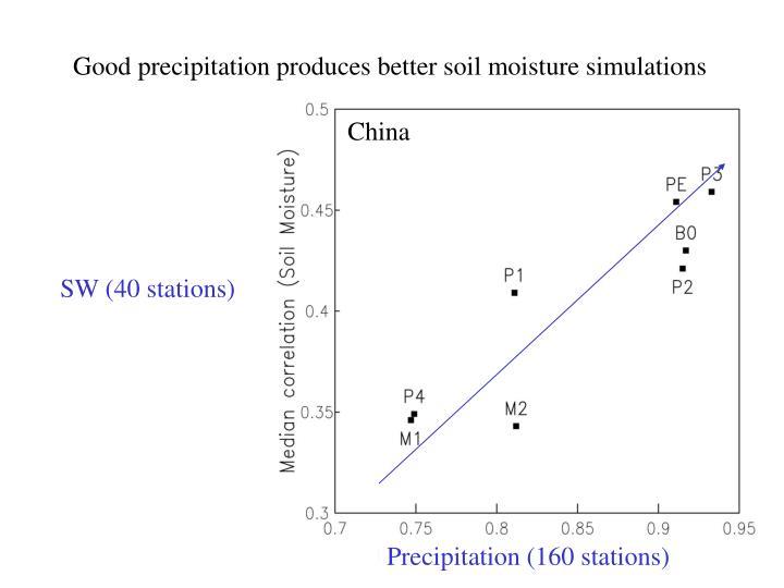 Good precipitation produces better soil moisture simulations