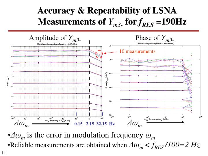 Accuracy & Repeatability of LSNA