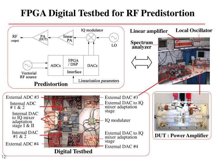 FPGA Digital Testbed for RF Predistortion