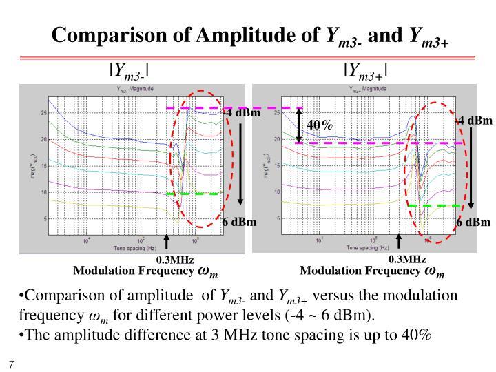 Comparison of Amplitude of