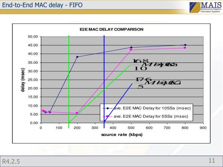 End-to-End MAC delay - FIFO